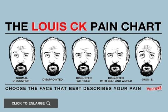 louis ck pain chart